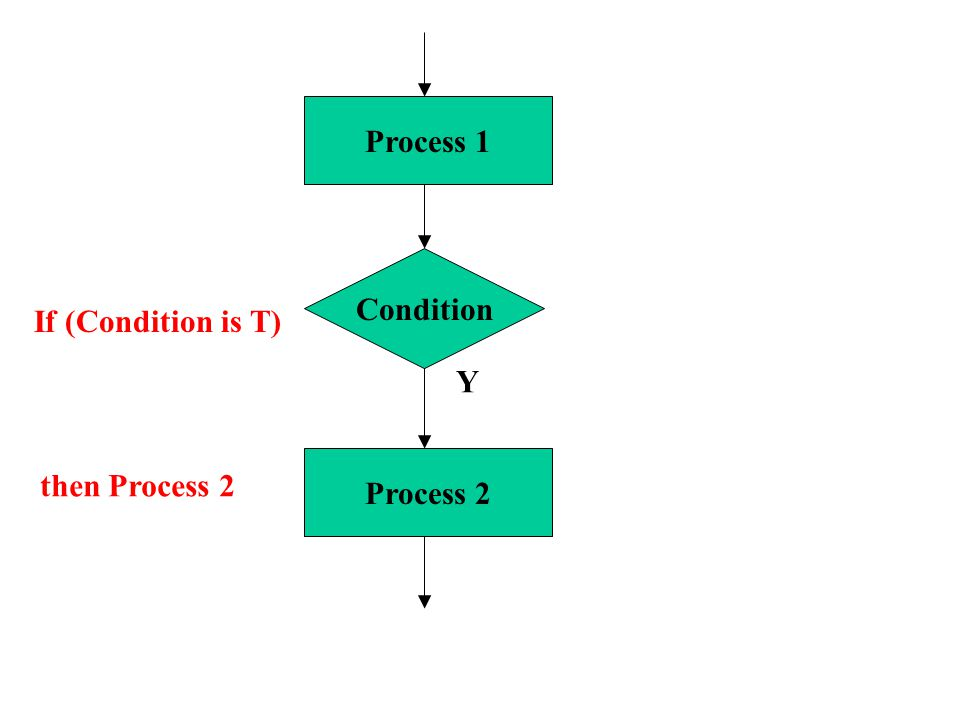 Condition Process 1 N Process 2 If (Condition is T) then Process 2