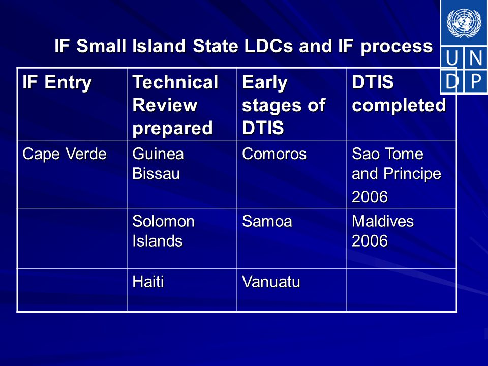IF Small Island State LDCs and IF process IF Entry Technical Review prepared Early stages of DTIS DTIS completed Cape Verde Guinea Bissau Comoros Sao