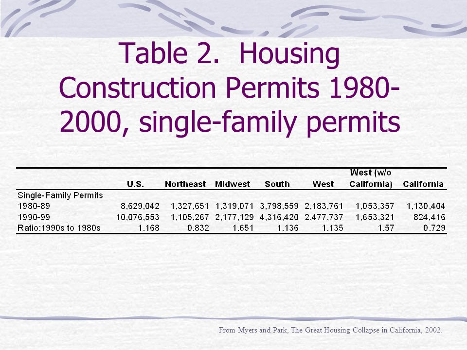 Table 2. Housing Construction Permits 1980- 2000, single-family permits From Myers and Park, The Great Housing Collapse in California, 2002.
