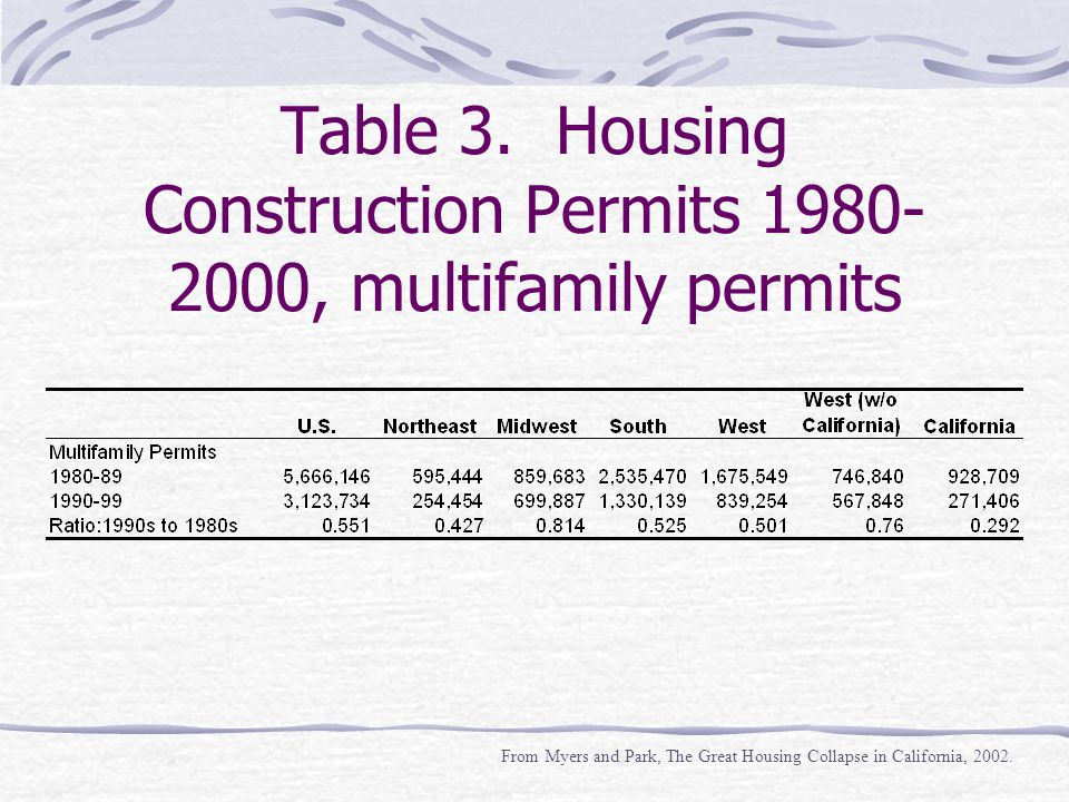 Table 3. Housing Construction Permits 1980- 2000, multifamily permits From Myers and Park, The Great Housing Collapse in California, 2002.