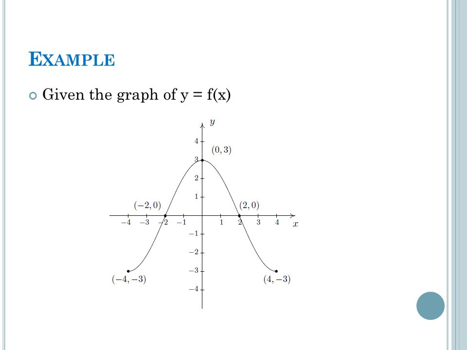 E XAMPLE Given the graph of y = f(x)