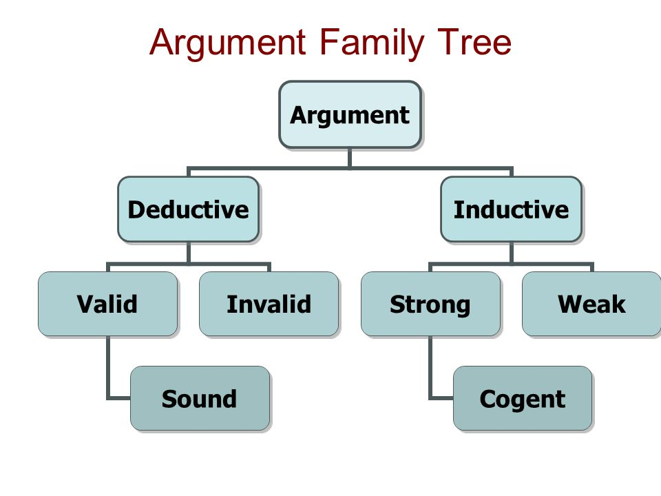 Argument Family Tree Argument Deductive Valid Sound Invalid Inductive Strong Cogent Weak