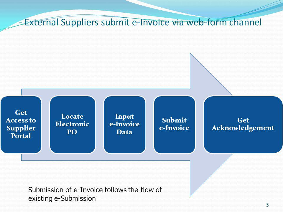 - External Suppliers submit e-Invoice via web-form channel 5 Get Access to Supplier Portal Locate Electronic PO Input e-Invoice Data Submit e-Invoice Get Acknowledgement Submission of e-Invoice follows the flow of existing e-Submission