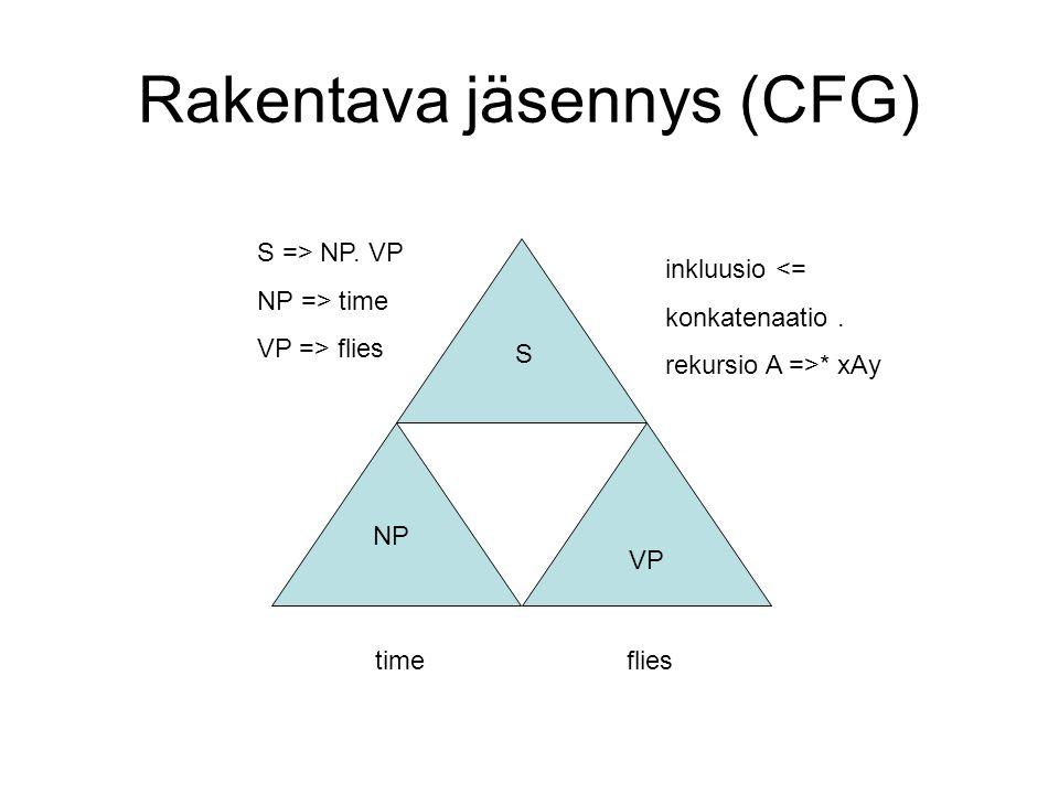 Rakentava jäsennys (CFG) VP timeflies NP S S => NP.