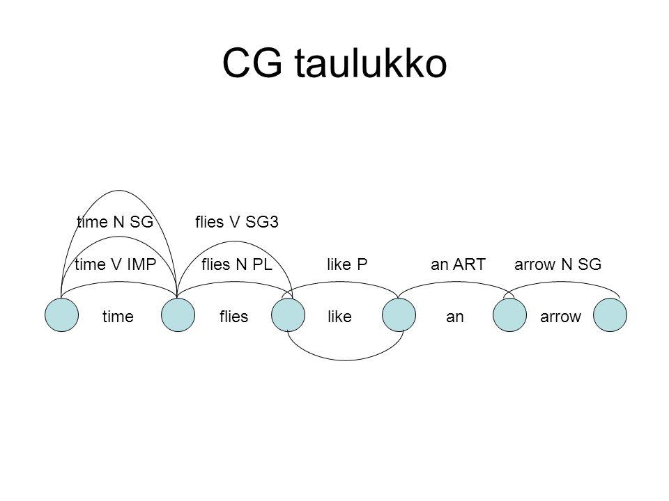 CG taulukko timeflies like an arrow time V IMPflies N PL time N SGflies V SG3 like Parrow N SGan ART time flies NP PL3