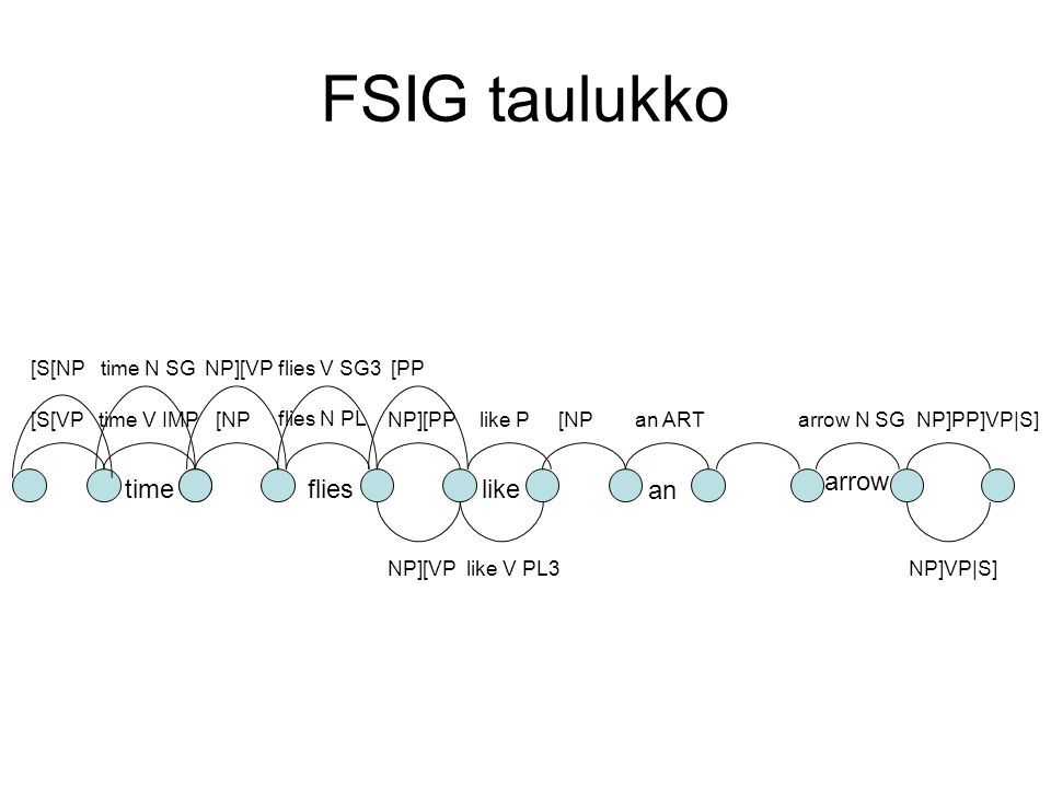 FSIG taulukko timeflieslike an arrow time V IMP flies N PL time N SGflies V SG3 like P arrow N SG an ART time flies NP PL3 [NPNP]PP]VP|S]NP][PP NP][VP [S[VP [S[NP [NP [PP like V PL3NP][VPNP]VP|S]