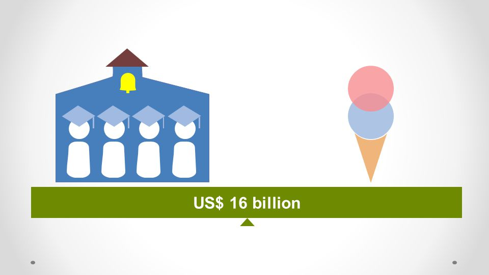 US$ 16 billion