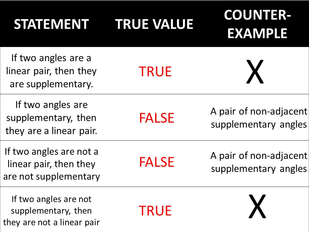 STATEMENTTRUE VALUE COUNTER- EXAMPLE If two angles are a linear pair, then they are supplementary.