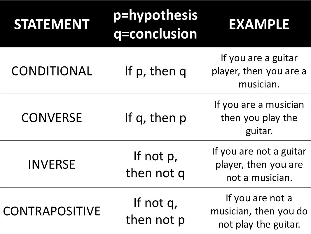 STATEMENT p=hypothesis q=conclusion EXAMPLE CONDITIONALIf p, then q If you are a guitar player, then you are a musician.