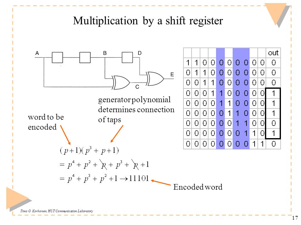 Timo O. Korhonen, HUT Communication Laboratory 17 Multiplication by a shift register generator polynomial determines connection of taps word to be enc