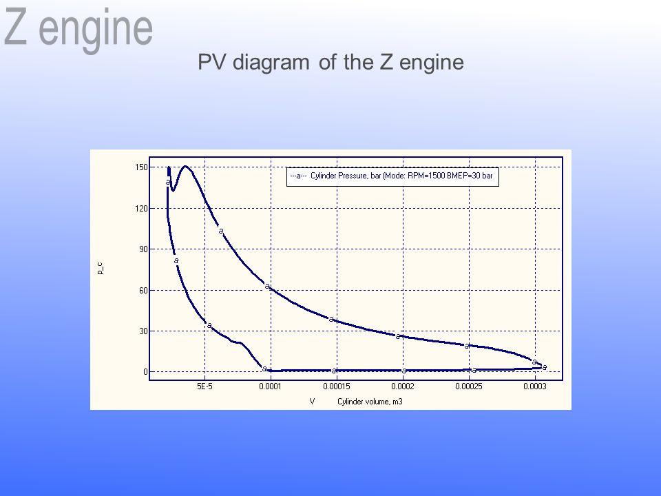 PV diagram of the Z engine