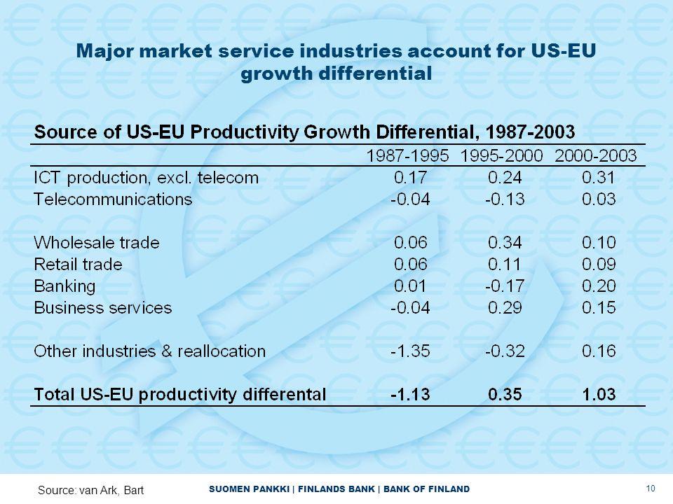 SUOMEN PANKKI | FINLANDS BANK | BANK OF FINLAND 10 Major market service industries account for US-EU growth differential Source: van Ark, Bart