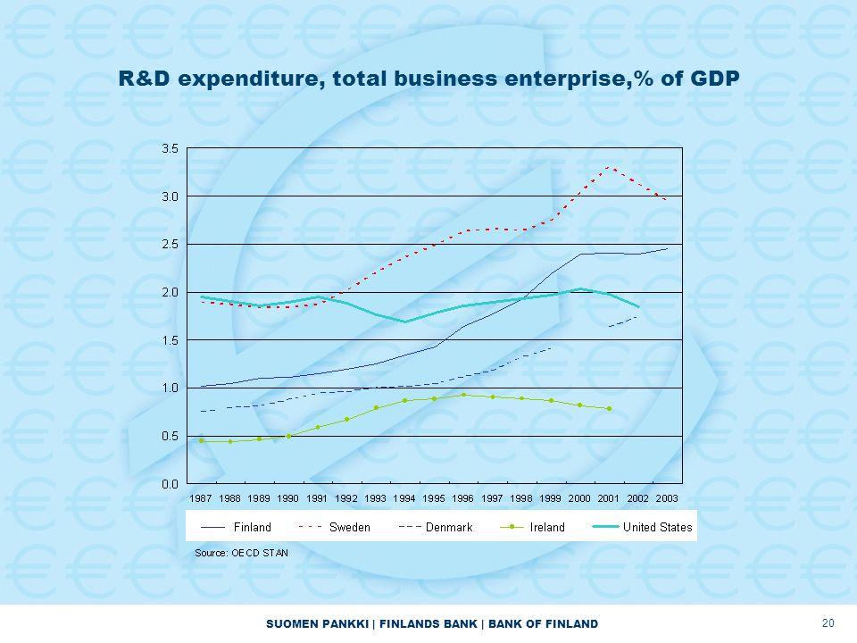 SUOMEN PANKKI | FINLANDS BANK | BANK OF FINLAND 20 R&D expenditure, total business enterprise,% of GDP