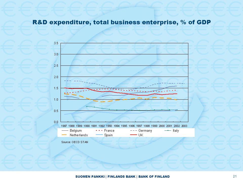 SUOMEN PANKKI | FINLANDS BANK | BANK OF FINLAND 21 R&D expenditure, total business enterprise, % of GDP