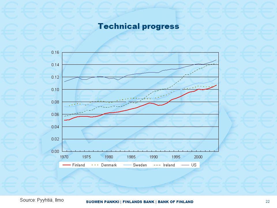 SUOMEN PANKKI | FINLANDS BANK | BANK OF FINLAND 22 Technical progress Source: Pyyhtiä, Ilmo