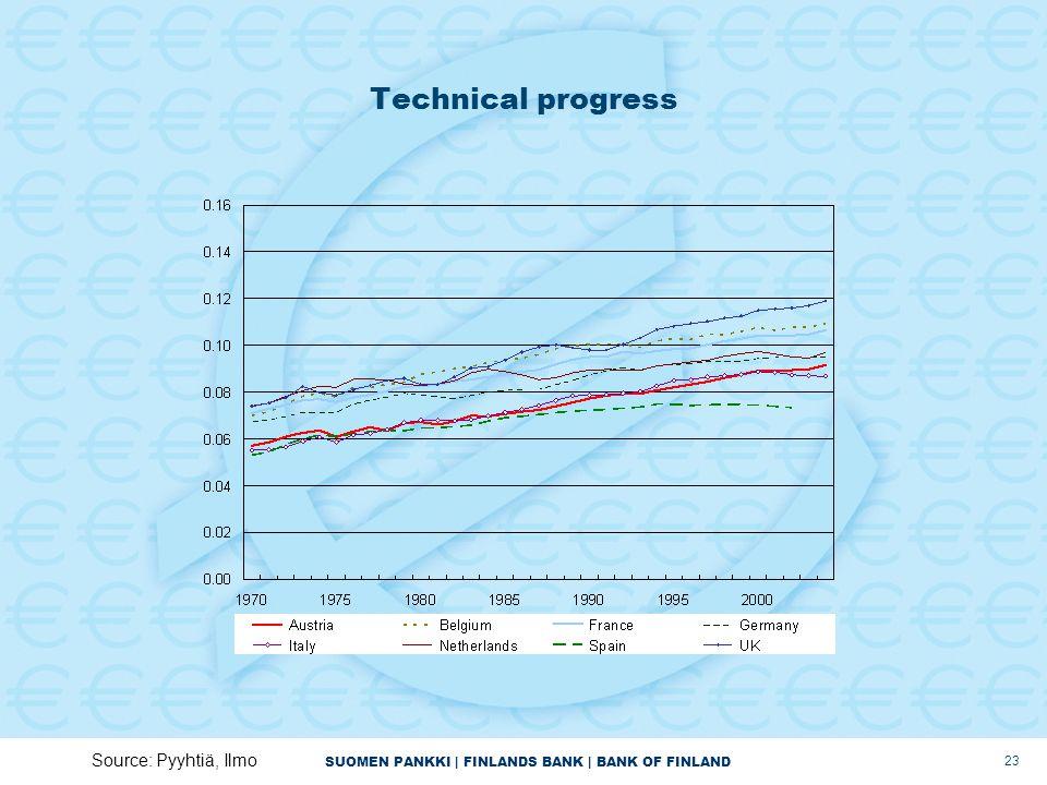 SUOMEN PANKKI | FINLANDS BANK | BANK OF FINLAND 23 Technical progress Source: Pyyhtiä, Ilmo