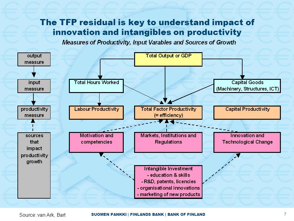 SUOMEN PANKKI | FINLANDS BANK | BANK OF FINLAND 7 The TFP residual is key to understand impact of innovation and intangibles on productivity Source: v