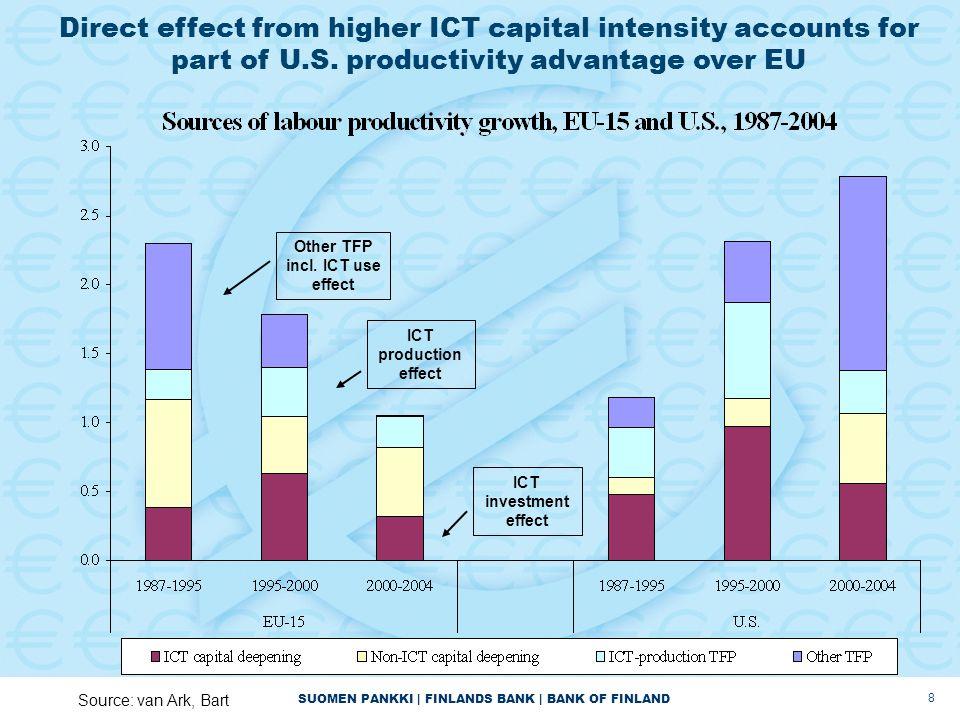 SUOMEN PANKKI | FINLANDS BANK | BANK OF FINLAND 8 Direct effect from higher ICT capital intensity accounts for part of U.S.