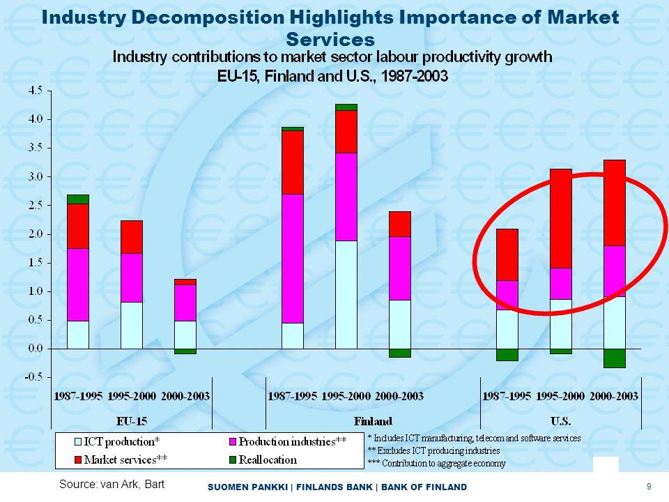 SUOMEN PANKKI | FINLANDS BANK | BANK OF FINLAND 9 Industry Decomposition Highlights Importance of Market Services Source: van Ark, Bart