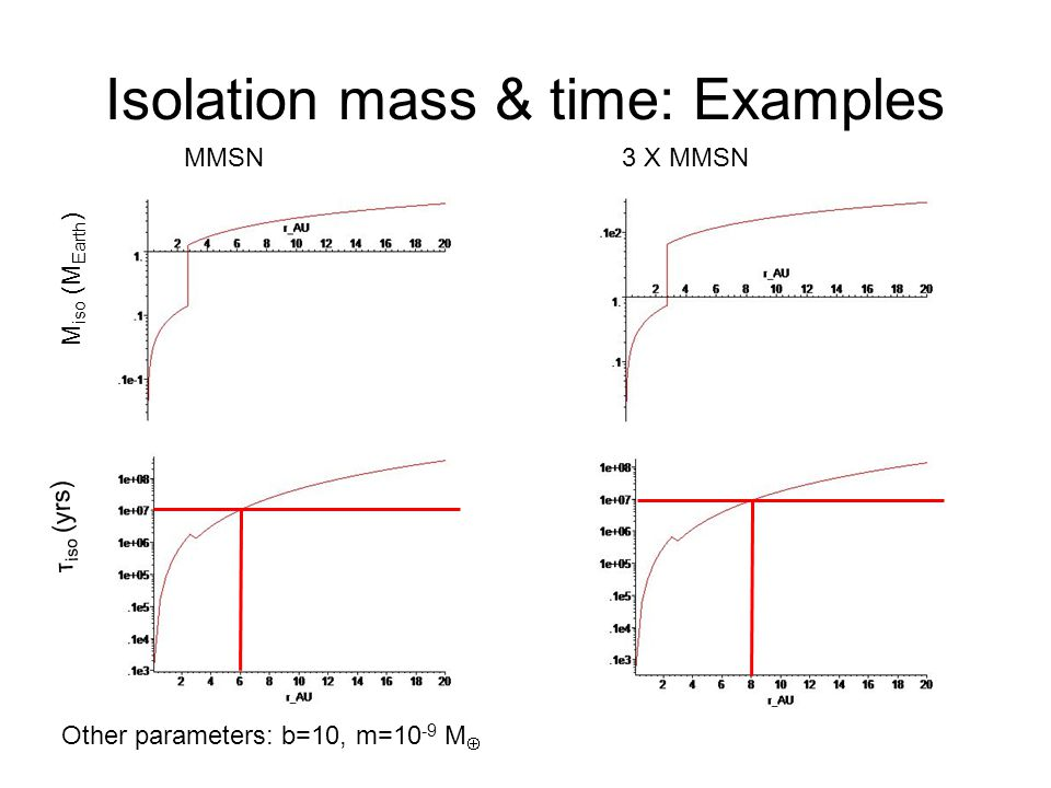 Isolation mass & time: Examples M iso (M Earth ) τ iso (yrs) MMSN3 X MMSN Other parameters: b=10, m=10 -9 M 