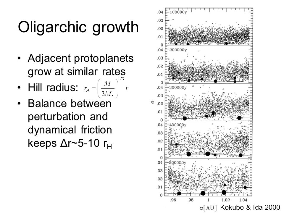 Oligarchic growth Adjacent protoplanets grow at similar rates Hill radius: Balance between perturbation and dynamical friction keeps Δr~5-10 r H Kokub
