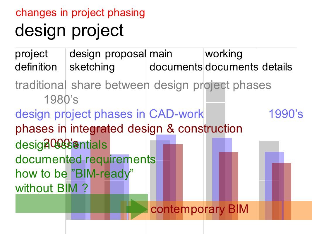 design project changes in project phasing project definition main documents details working documents design proposal sketching traditional share between design project phases 1980's design project phases in CAD-work 1990's phases in integrated design & construction 2000's contemporary BIM design essentials documented requirements how to be BIM-ready without BIM