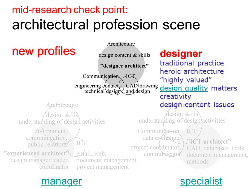 mid-research check point: architectural profession scene designer boss specialistmanagerspecialist traditional practice heroic architecture highly valued design qualitydesign quality matters design qualitycreativity design content issues new profiles