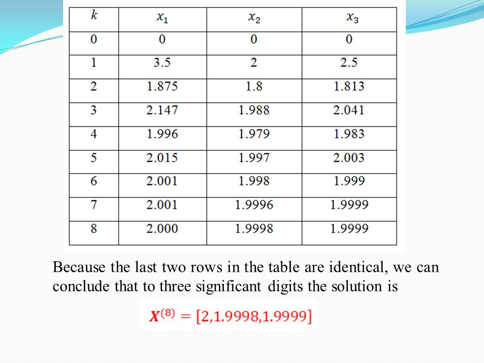 Because the last two rows in the table are identical, we can conclude that to three significant digits the solution is