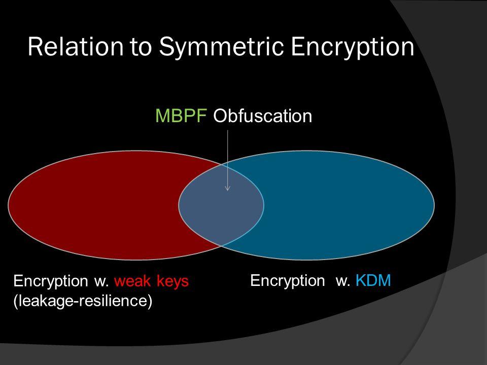 Outline  Symmetric Encryption.