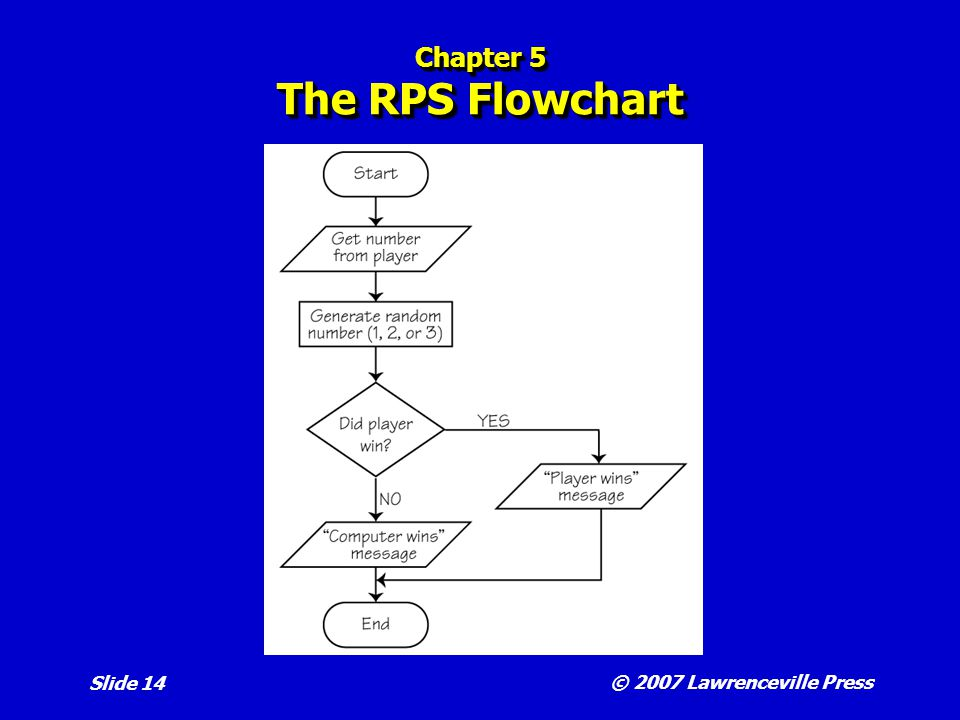 © 2007 Lawrenceville Press Slide 14 Chapter 5 The RPS Flowchart