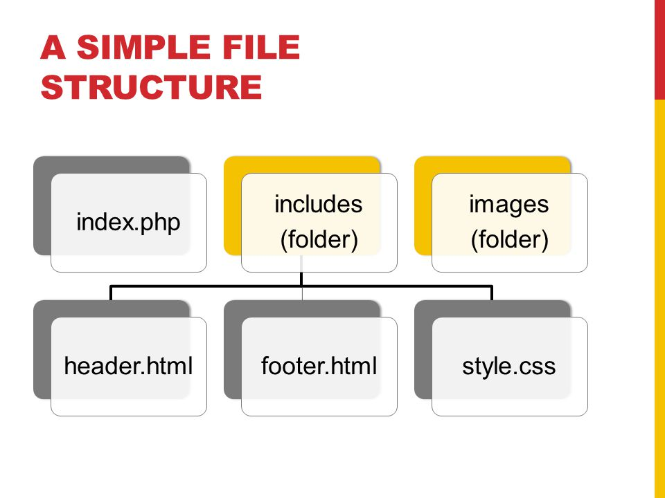 A SIMPLE FILE STRUCTURE index.php includes (folder) header.htmlfooter.htmlstyle.css images (folder)