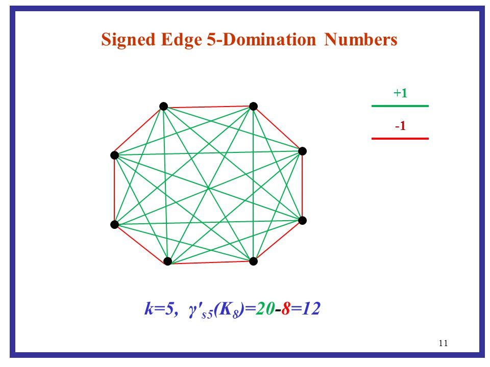 11 Signed Edge 5-Domination Numbers +1 k=5, γ′ s5 (K 8 )=20-8=12