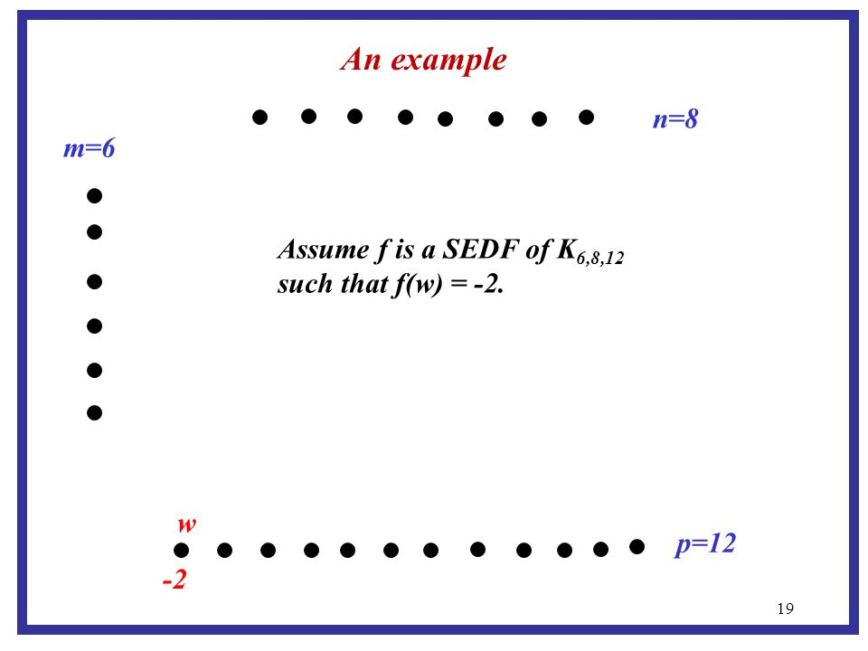 19 m=6 p=12 n=8 An example -2 Assume f is a SEDF of K 6,8,12 such that f(w) = -2. w