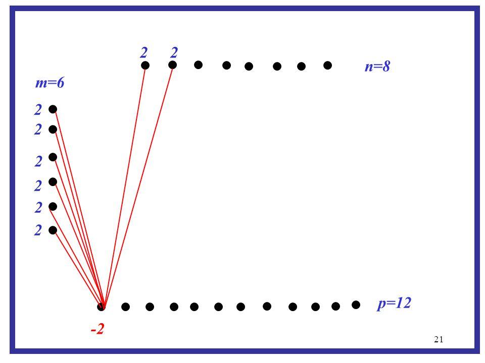 21 m=6 p=12 n=8 -2 2 2 2 2 2 2 2 2