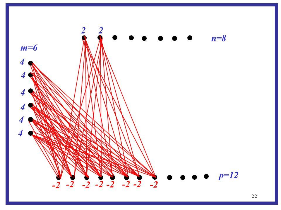 22 m=6 p=12 n=8 -2 2 2 4 4 4 4 4 4