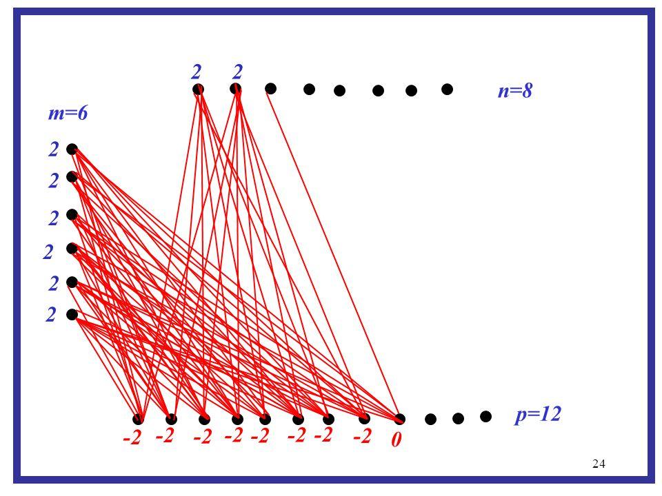 24 m=6 p=12 n=8 -2 2 2 2 2 2 2 2 2 0