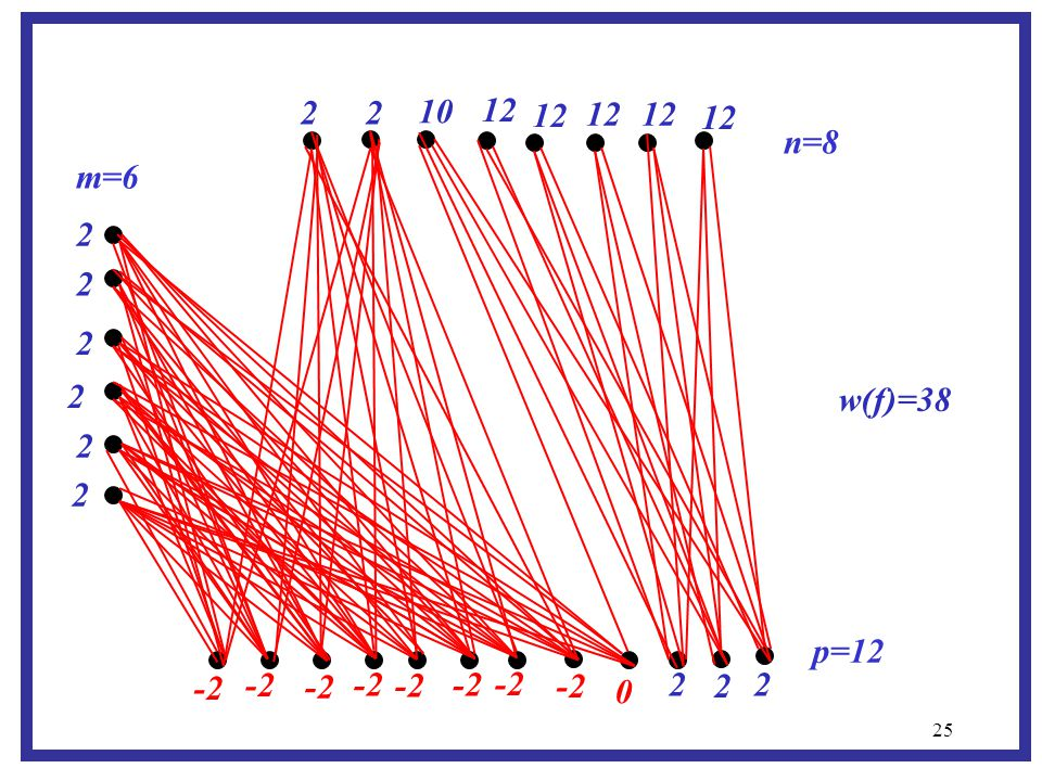 25 m=6 p=12 n=8 -2 2 2 2 2 2 2 2 2 0 12 10 2 2 2 w(f)=38