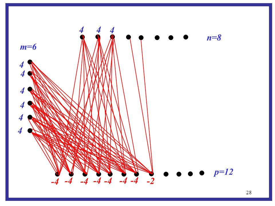 28 m=6 p=12 n=8 -4 4 4 4 4 4 4 4 4 -2 -4 4