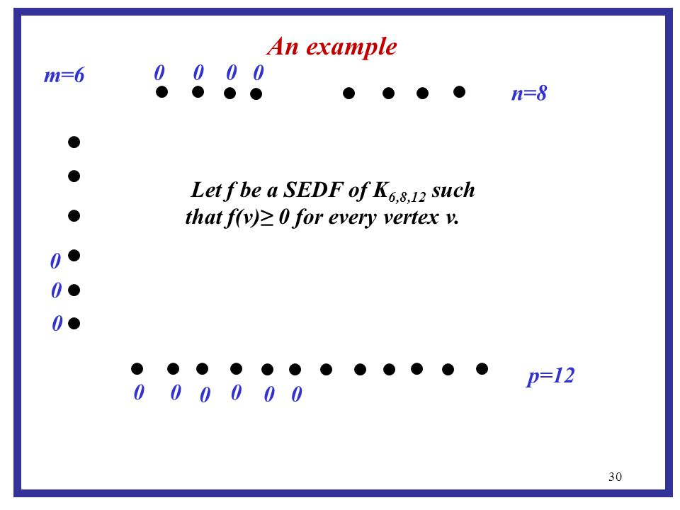 30 m=6 p=12 n=8 An example 0 0 0 0 0 0 0 0 0 0 0 0 0 Let f be a SEDF of K 6,8,12 such that f(v)≥ 0 for every vertex v.