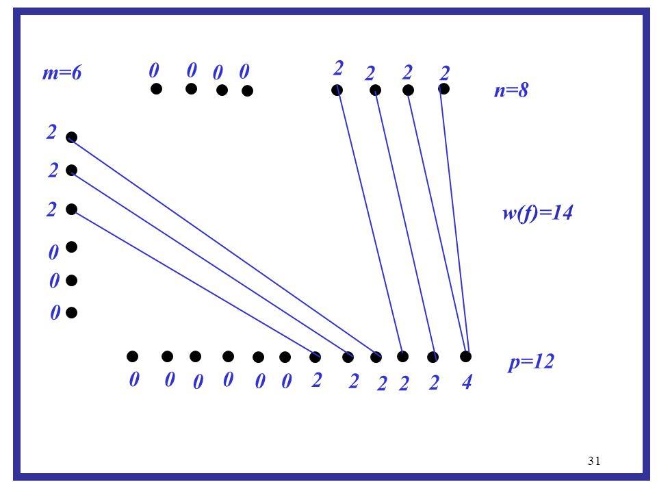 31 m=6 p=12 n=8 0 0 0 0 0 0 0 0 0 0 0 0 0 2 2 2 4 2 2 2 2 2 2 2 2 2 w(f)=14