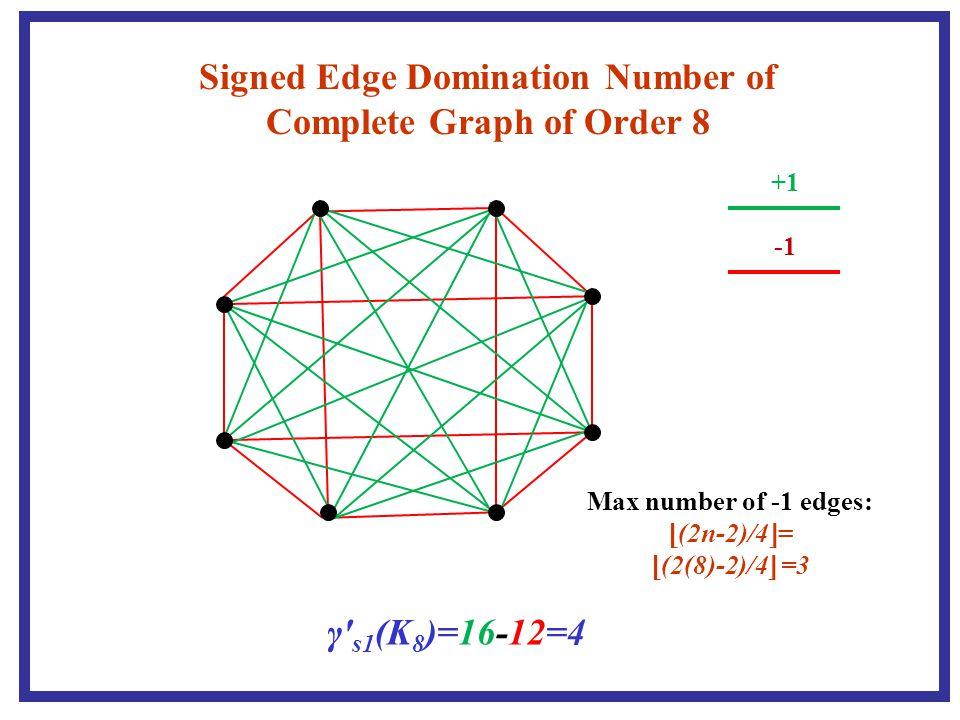 36 m p n -2k 2k -2k There are (m+n+2k)/2 negative one edges at w.