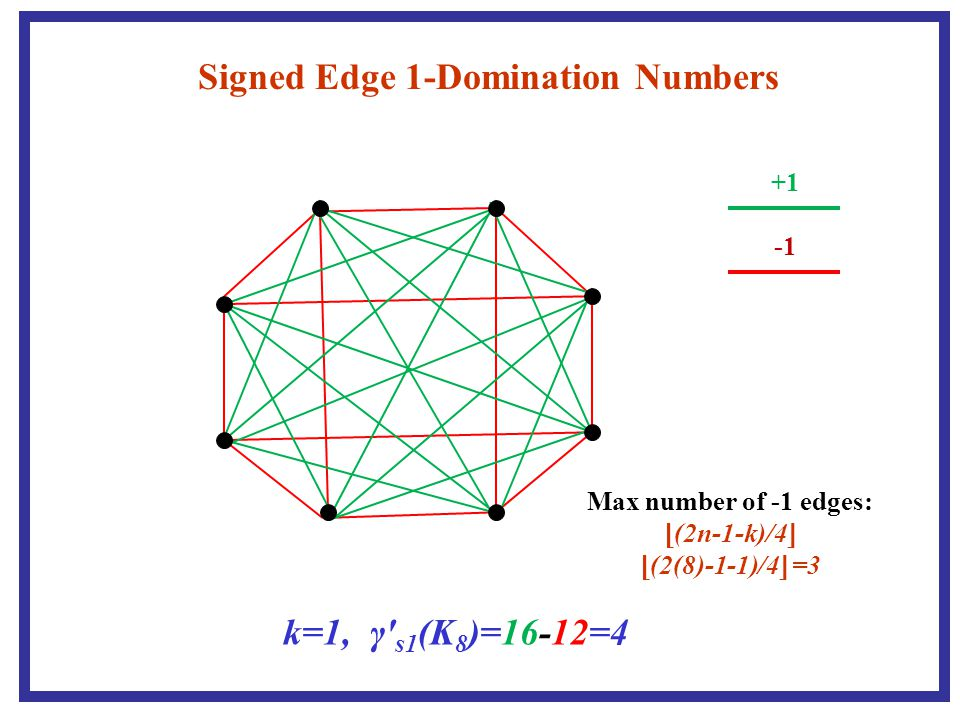 Signed Edge 3-Domination Numbers +1 k=3, γ′ s3 (K 8 )=18-10=8 Max number of -1 edges: ⌊ (2n-1-k)/4 ⌋ ⌊ (2(8)-1-3)/4 ⌋ =3