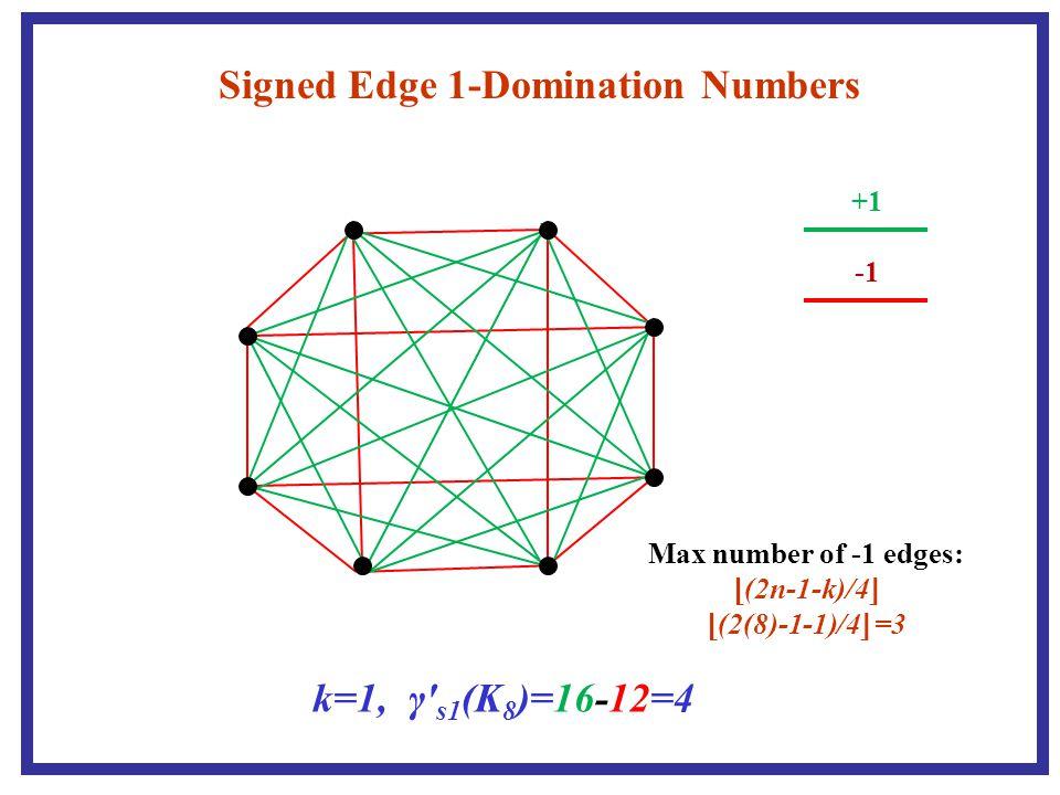 40 If m ≠ 1, then if 2(m − 1) ≤ n − 1, then w(f) ≥ m 2 − 3m + 2n + 1 if 2(m − 1) ≥ n + 1, then w(f) ≥ (−n 2 + 1)/4 + mn − m + n.