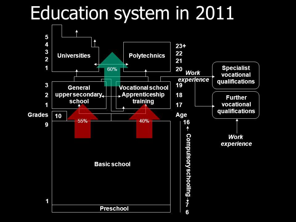 Education system in 2011 Preschool Basic school Age 6 7 16 Compulsory schooling 1 9 10 General upper secondary school Vocational school Apprenticeship