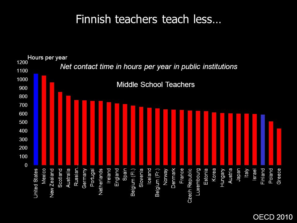 Finnish teachers teach less… OECD 2010 Middle School Teachers Net contact time in hours per year in public institutions