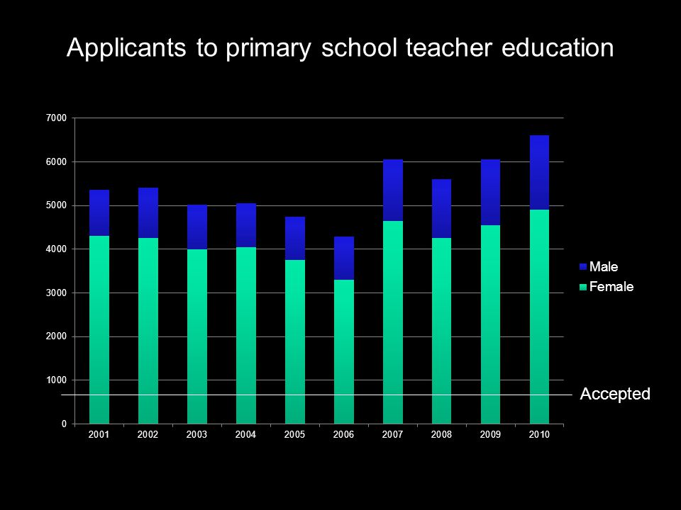 Applicants to primary school teacher education Accepted