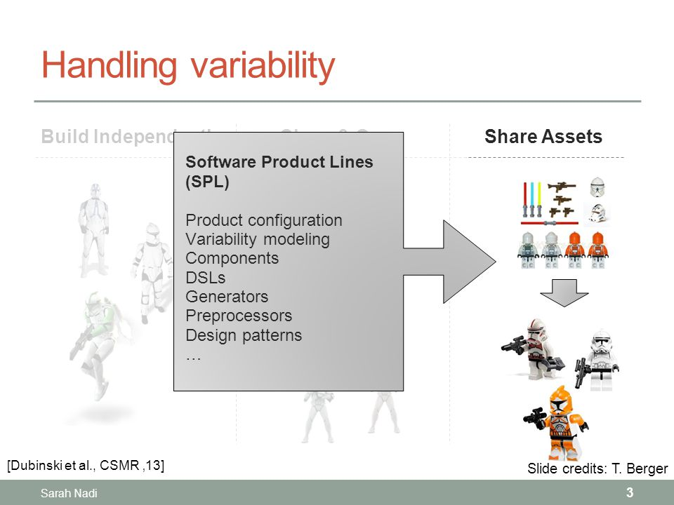 Handling variability Build Independently Sarah Nadi 3 Clone & OwnShare Assets Slide credits: T.