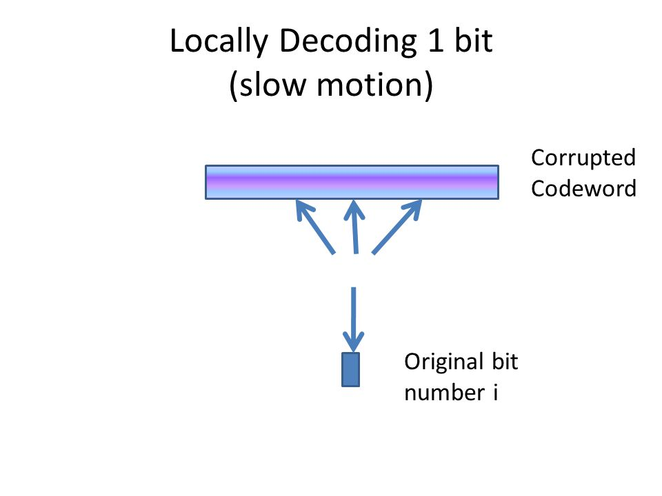 Locally Decoding 1 bit Corrupted Codeword Original bit number i
