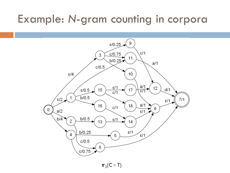 Example: N-gram counting in corpora  2 (C  T)