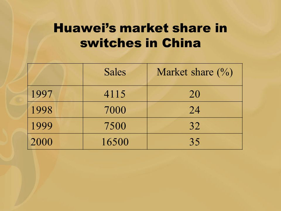 Huawei's market share in switches in China SalesMarket share (%) 1997411520 1998700024 1999750032 20001650035